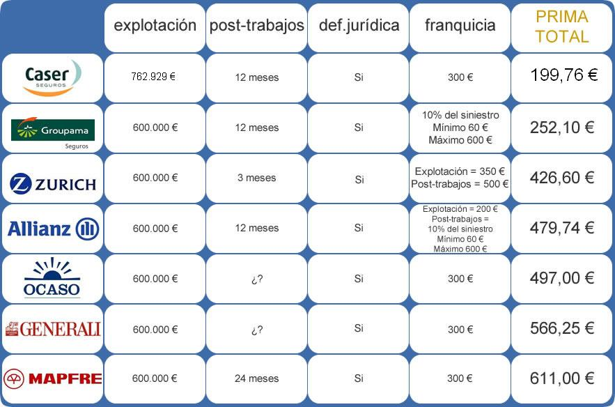 comparativa de seguros de responsabilidad civil 600000